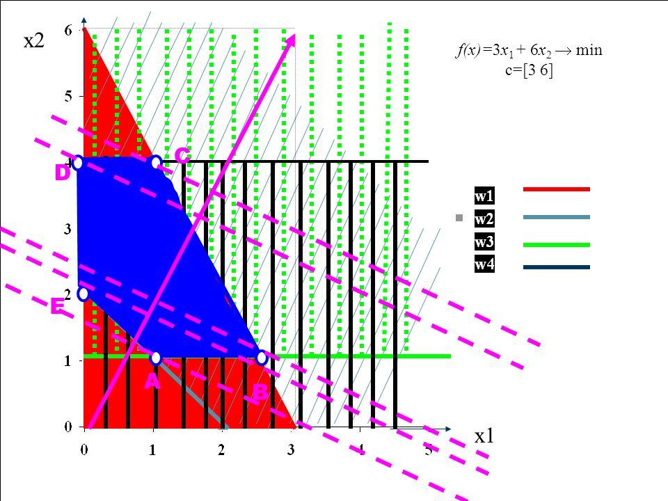 x1 x2 A D E B C f(x)=3x1 + 6x2  min c=[3 6]